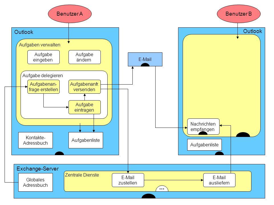 ... ... Benutzer A Benutzer B Outlook Outlook Exchange-Server