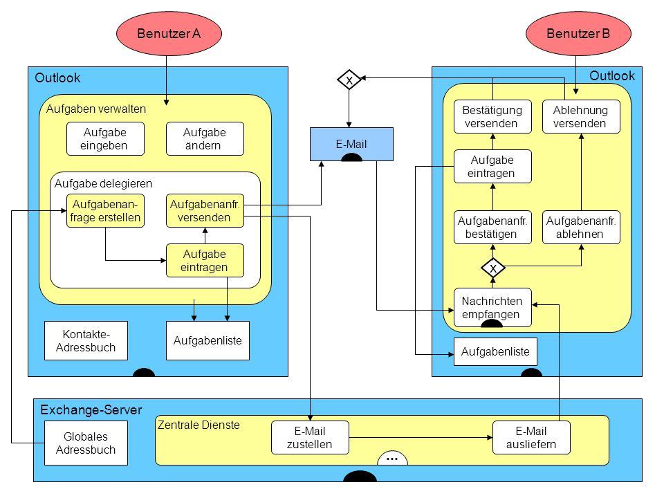 x x ... ... Benutzer A Benutzer B Outlook Outlook Exchange-Server