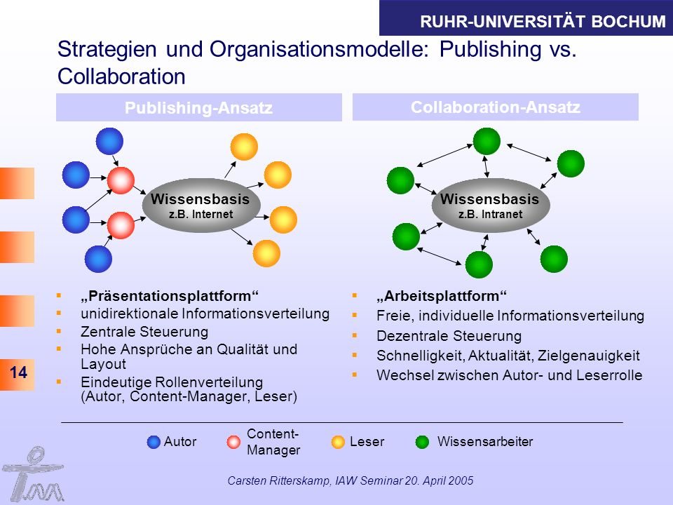 Strategien und Organisationsmodelle: Publishing vs. Collaboration