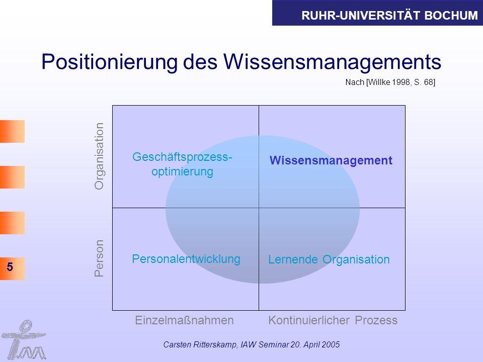 Positionierung des Wissensmanagements