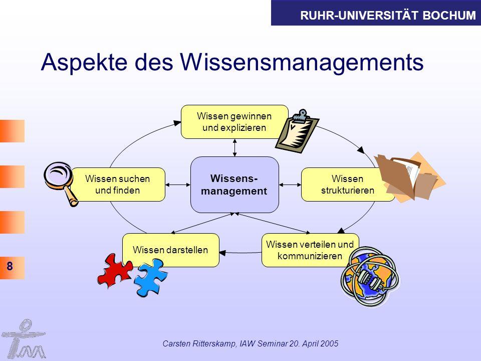 Aspekte des Wissensmanagements
