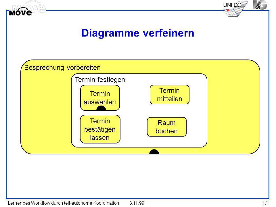 Diagramme verfeinern Besprechung vorbereiten Termin festlegen Termin