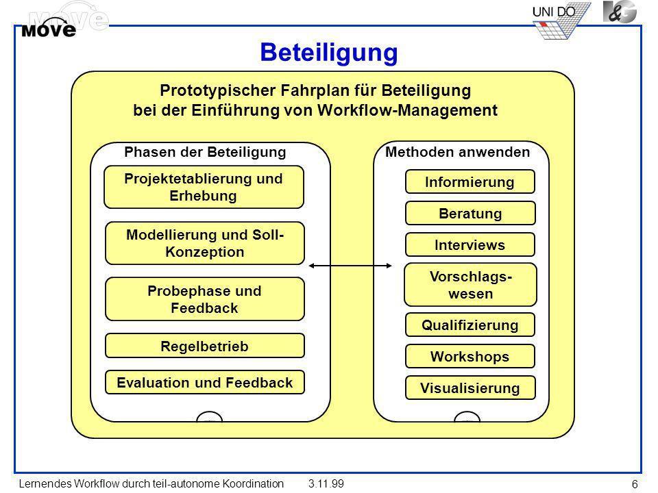 Beteiligung Prototypischer Fahrplan für Beteiligung bei der Einführung von Workflow-Management. Phasen der Beteiligung.