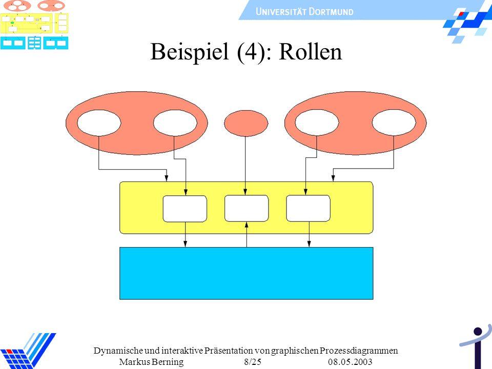 Beispiel (4): Rollen Dynamische und interaktive Präsentation von graphischen Prozessdiagrammen.