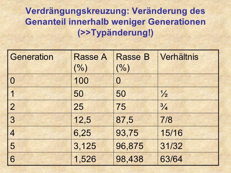 Verdrängungskreuzung: Veränderung des Genanteil innerhalb weniger Generationen (>>Typänderung!) Generation.