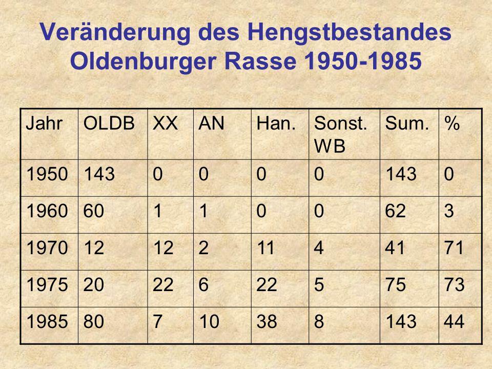Veränderung des Hengstbestandes Oldenburger Rasse 1950-1985