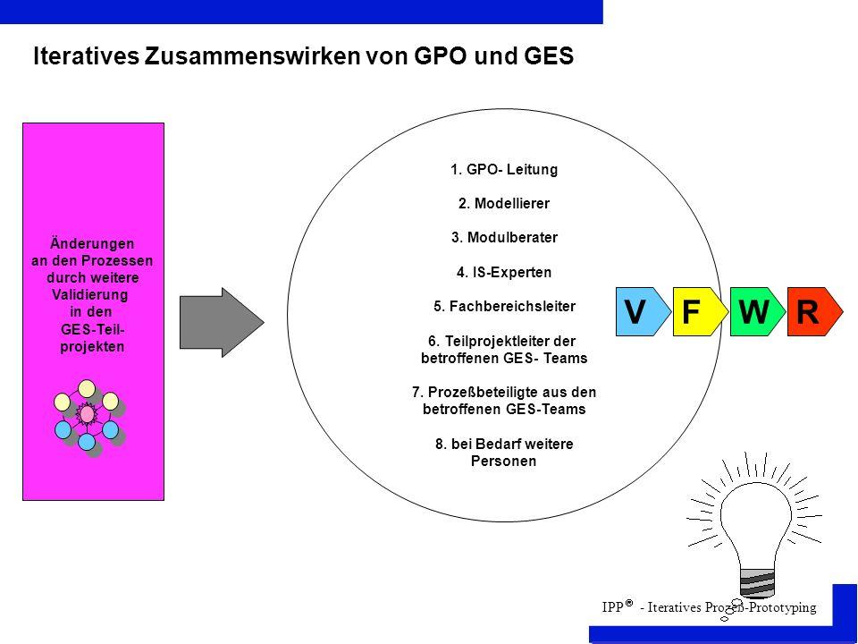 V F R W Iteratives Zusammenswirken von GPO und GES 1. GPO- Leitung