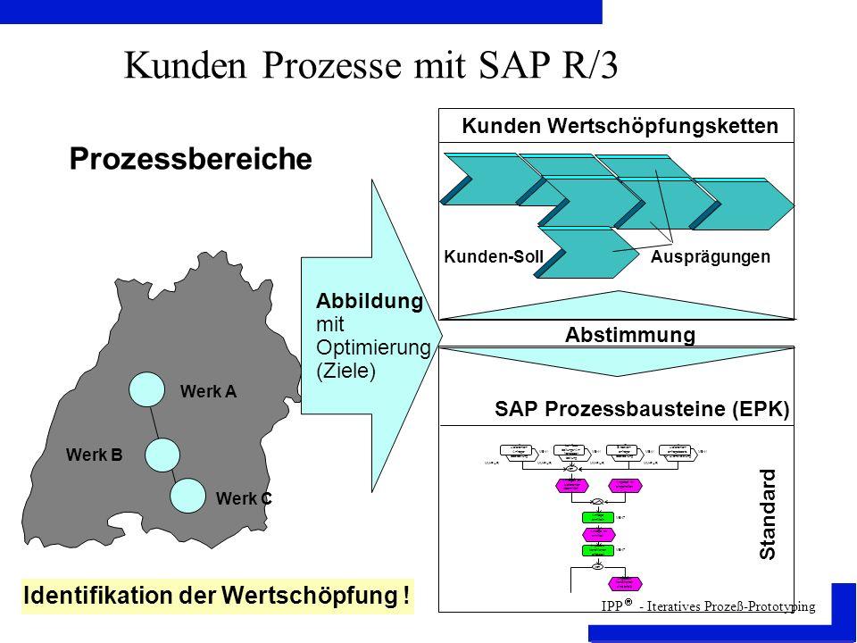 Kunden Prozesse mit SAP R/3