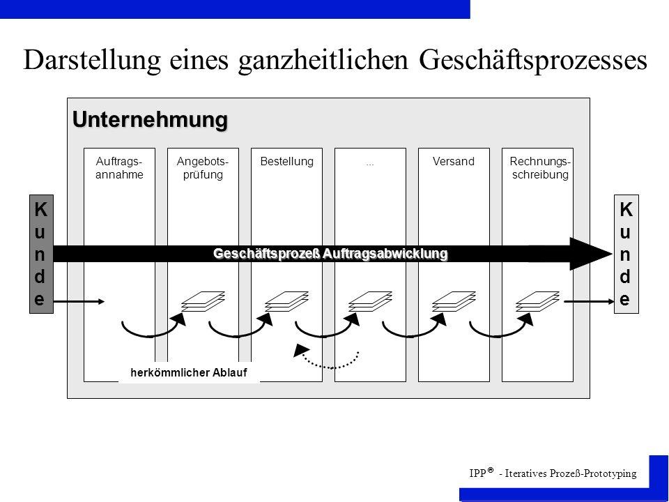 Darstellung eines ganzheitlichen Geschäftsprozesses