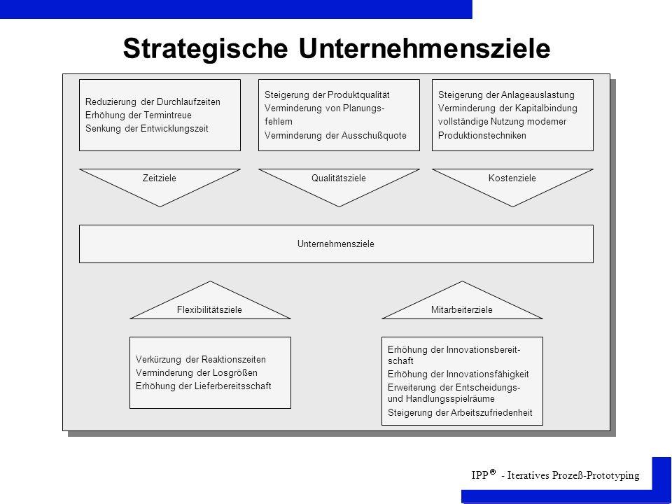 Strategische Unternehmensziele