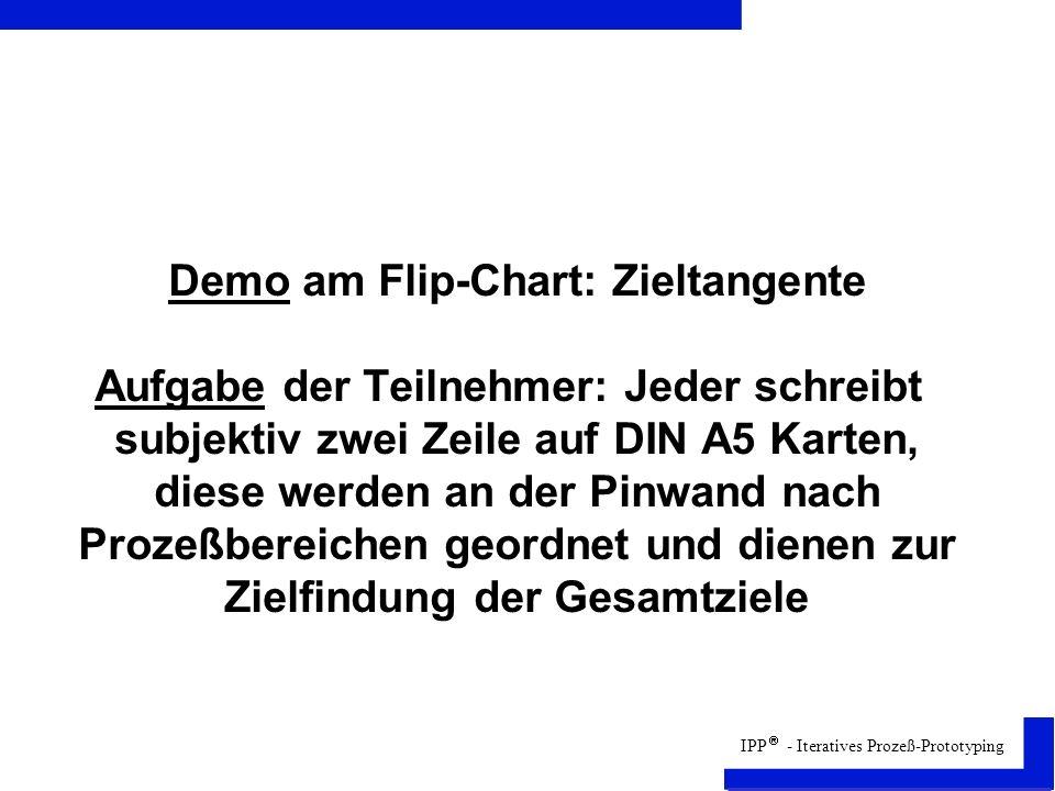 Demo am Flip-Chart: Zieltangente Aufgabe der Teilnehmer: Jeder schreibt subjektiv zwei Zeile auf DIN A5 Karten, diese werden an der Pinwand nach Prozeßbereichen geordnet und dienen zur Zielfindung der Gesamtziele