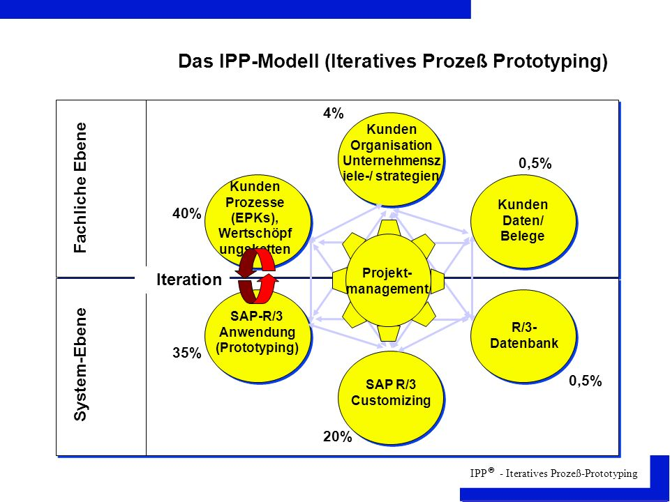 Das IPP-Modell (Iteratives Prozeß Prototyping)