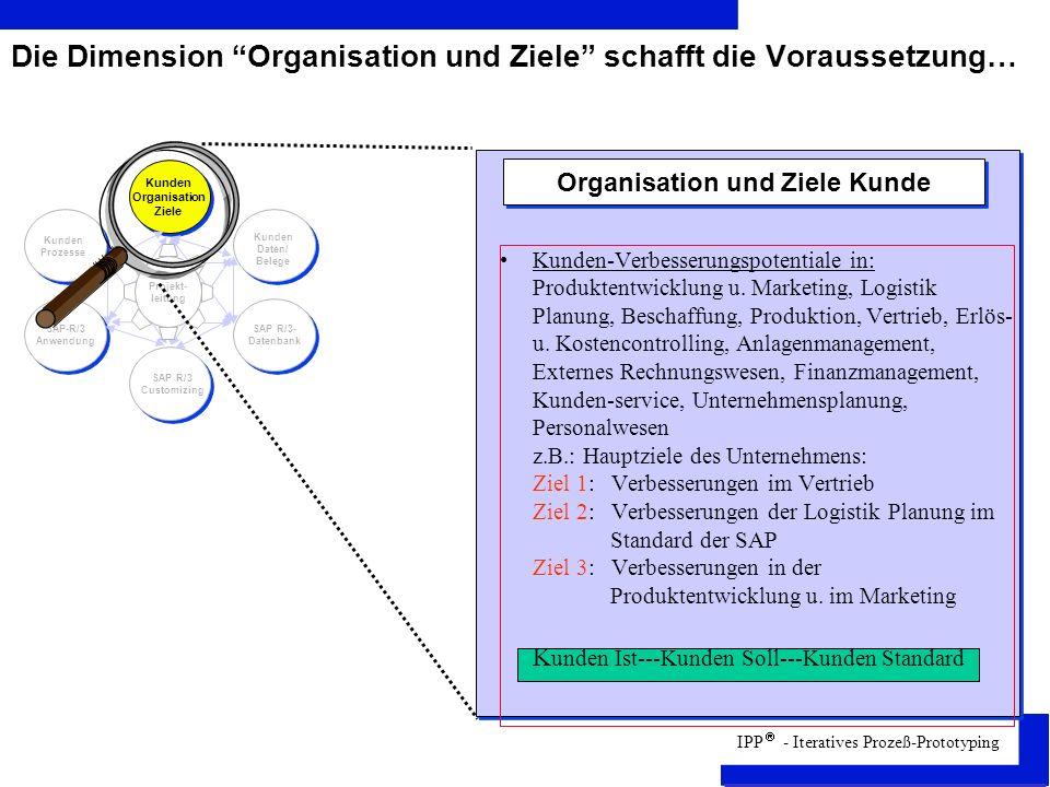 Die Dimension Organisation und Ziele schafft die Voraussetzung…