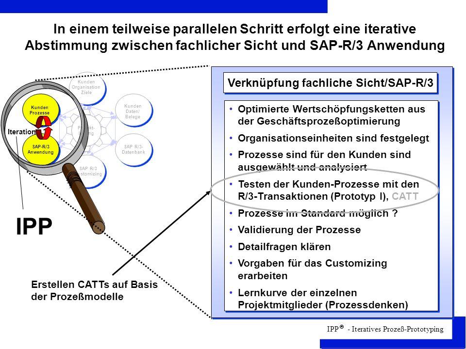 Verknüpfung fachliche Sicht/SAP-R/3 Kunden Organisation Ziele