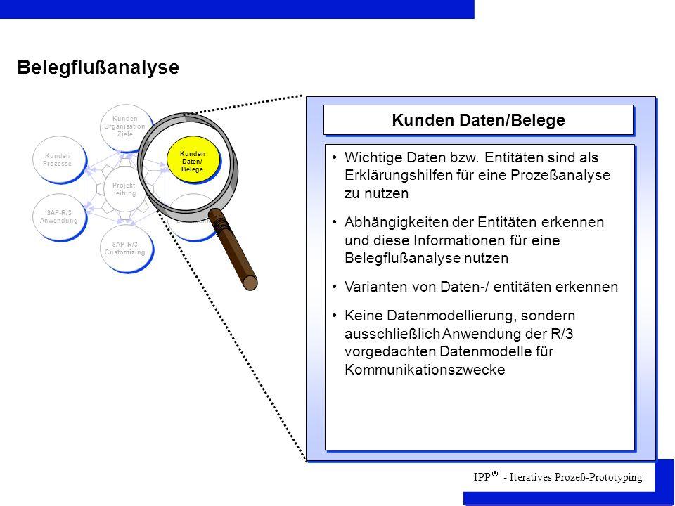 Kunden Organisation Ziele