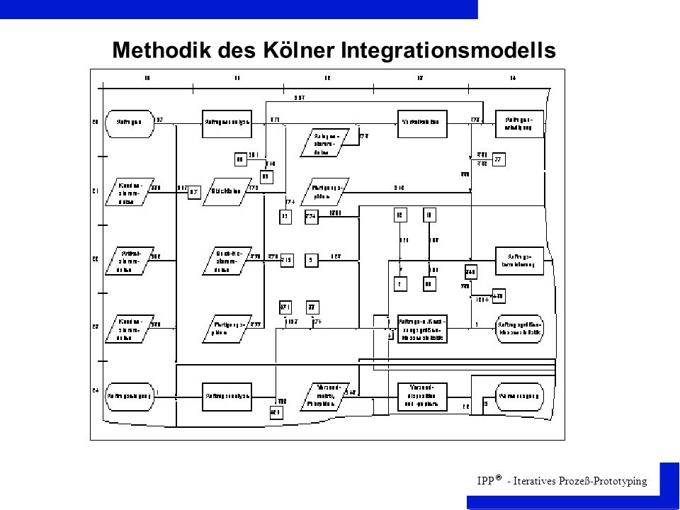 Methodik des Kölner Integrationsmodells