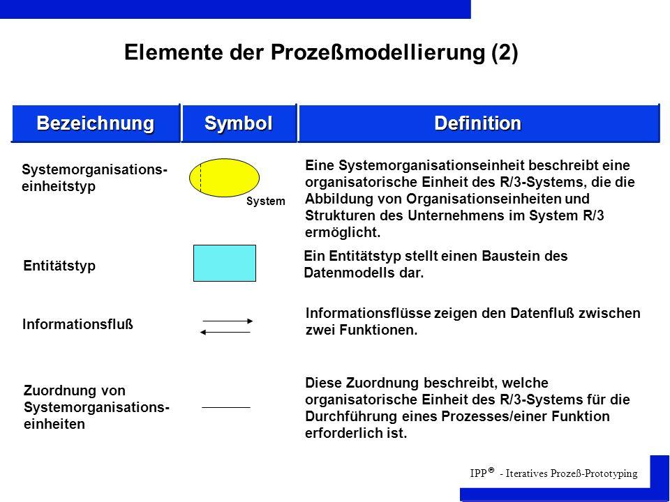 Elemente der Prozeßmodellierung (2)
