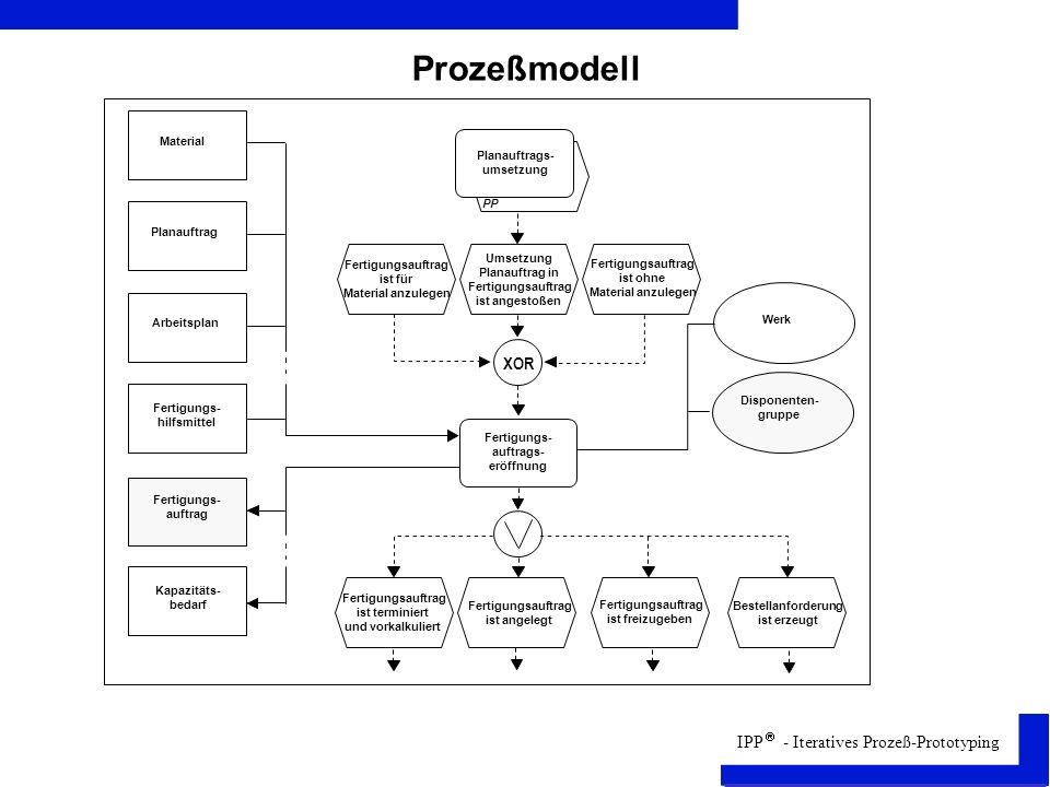 Prozeßmodell XOR 1 Material Planauftrags- umsetzung PP Planauftrag
