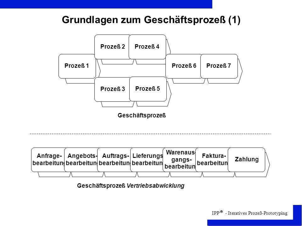 Grundlagen zum Geschäftsprozeß (1)