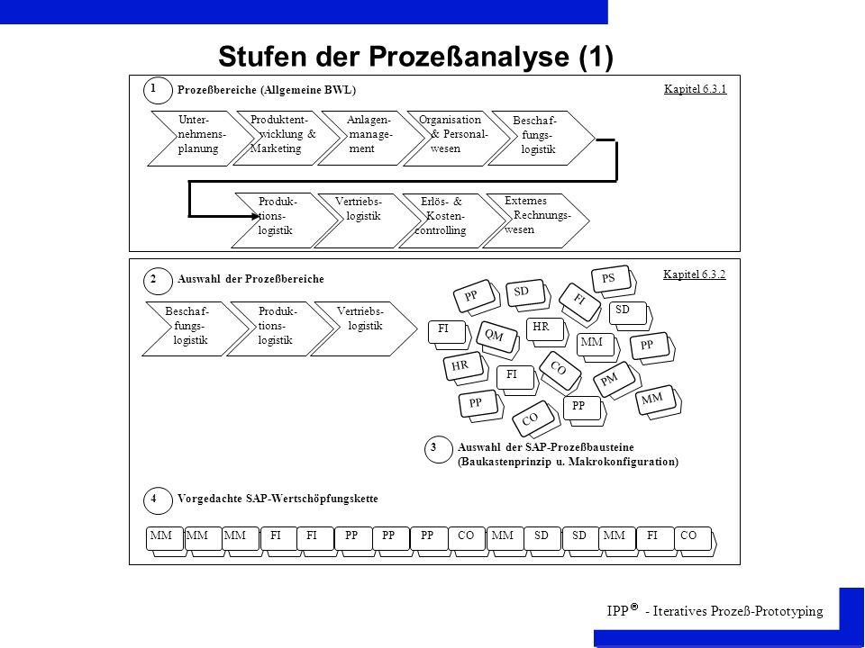 Stufen der Prozeßanalyse (1)
