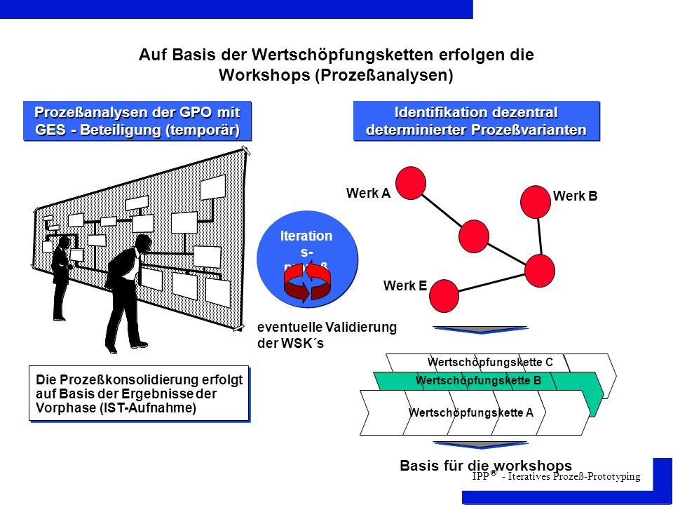 Auf Basis der Wertschöpfungsketten erfolgen die Workshops (Prozeßanalysen)