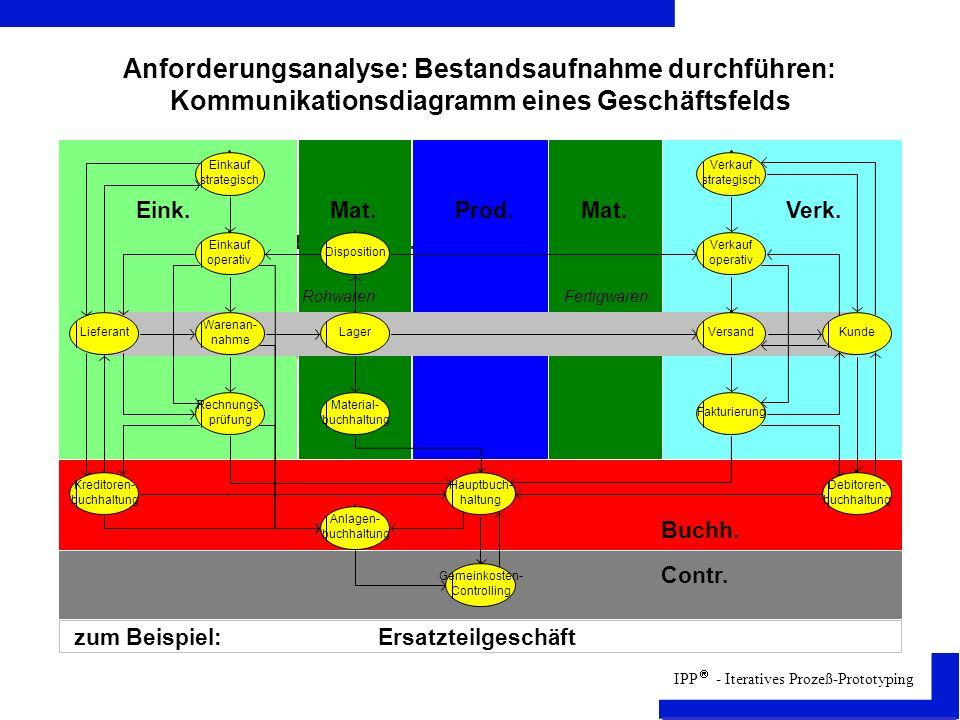 Anforderungsanalyse: Bestandsaufnahme durchführen: Kommunikationsdiagramm eines Geschäftsfelds