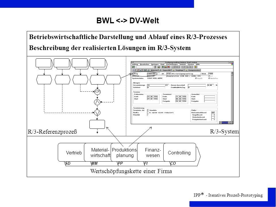 BWL <-> DV-Welt Betriebswirtschaftliche Darstellung und Ablauf eines R/3-Prozesses. Beschreibung der realisierten Lösungen im R/3-System.