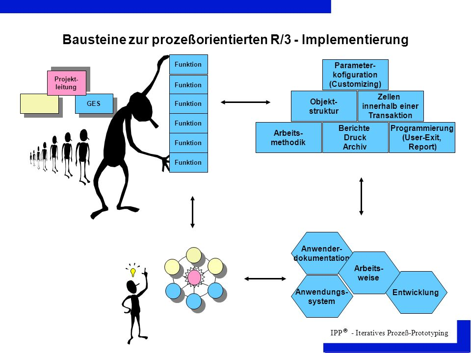 Bausteine zur prozeßorientierten R/3 - Implementierung