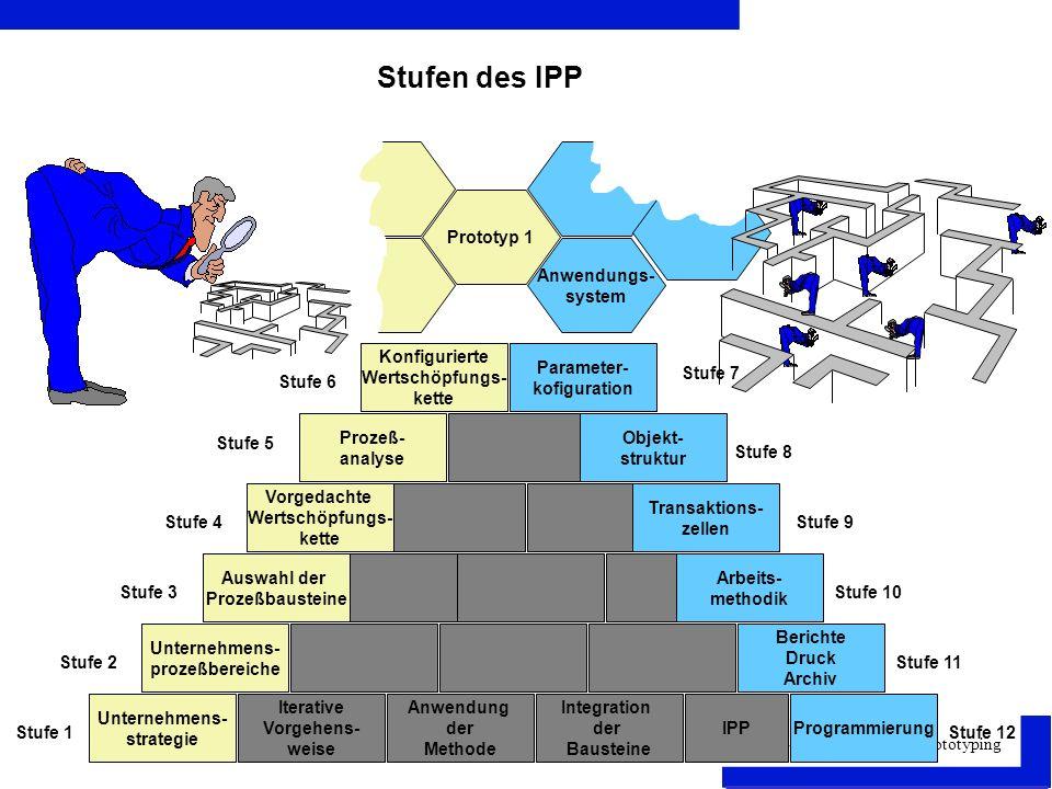 Stufen des IPP Prototyp 1 Anwendungs- system Konfigurierte
