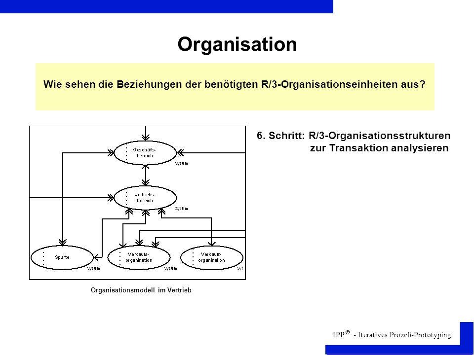 Organisation Wie sehen die Beziehungen der benötigten R/3-Organisationseinheiten aus 6. Schritt: R/3-Organisationsstrukturen.