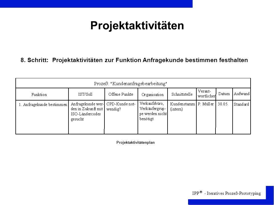 Projektaktivitäten 8. Schritt: Projektaktivitäten zur Funktion Anfragekunde bestimmen festhalten. Projektaktivitätenplan.