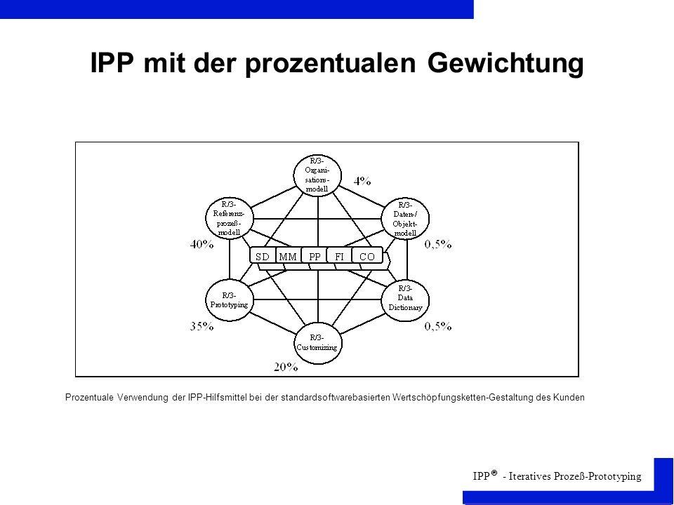 IPP mit der prozentualen Gewichtung