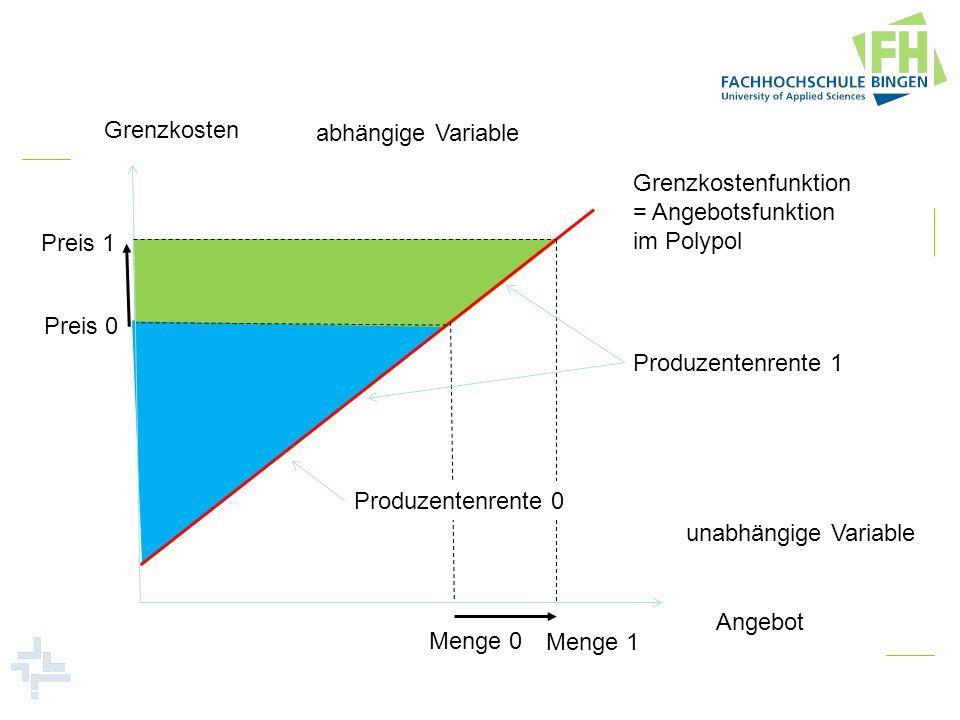 Grenzkosten abhängige Variable. Grenzkostenfunktion. = Angebotsfunktion. im Polypol. Preis 1. Preis 0.
