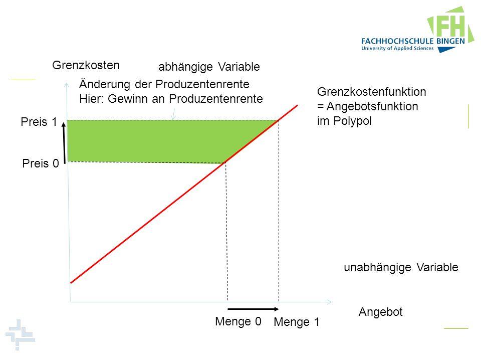 Grenzkosten Angebot. abhängige Variable. unabhängige Variable. Preis 0. Menge 0. Grenzkostenfunktion.