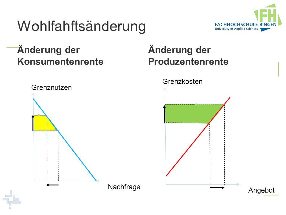 Wohlfahftsänderung Änderung der Konsumentenrente