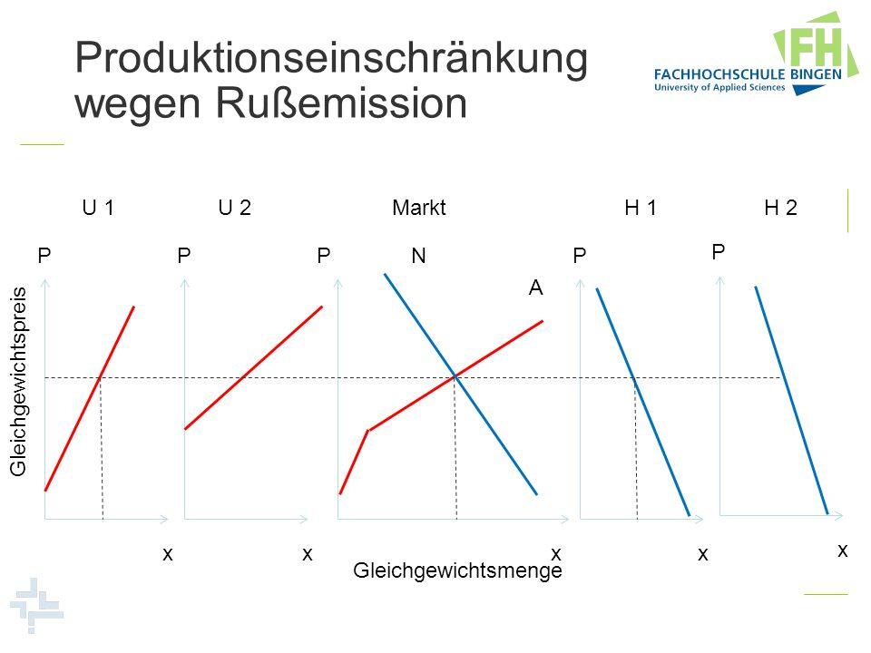 Produktionseinschränkung wegen Rußemission
