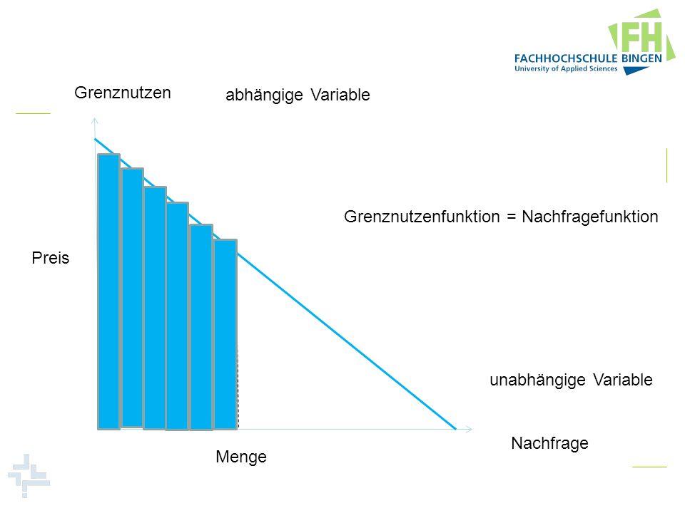 Grenznutzen abhängige Variable. Grenznutzenfunktion = Nachfragefunktion. Preis. unabhängige Variable.