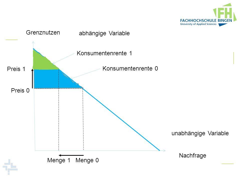 Grenznutzen abhängige Variable. Konsumentenrente 1. Preis 1. Konsumentenrente 0. Preis 0. unabhängige Variable.
