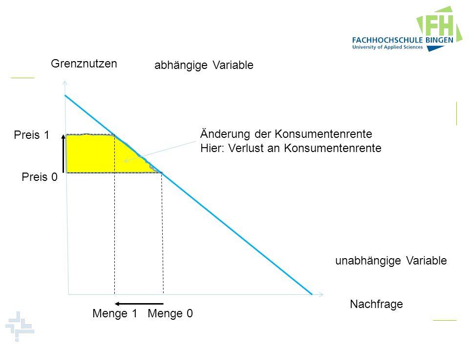 Grenznutzen Nachfrage. abhängige Variable. unabhängige Variable. Preis 0. Menge 0. Änderung der Konsumentenrente.