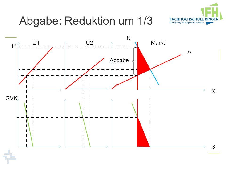 Abgabe: Reduktion um 1/3 N U1 U2 Markt P A Abgabe X GVK S