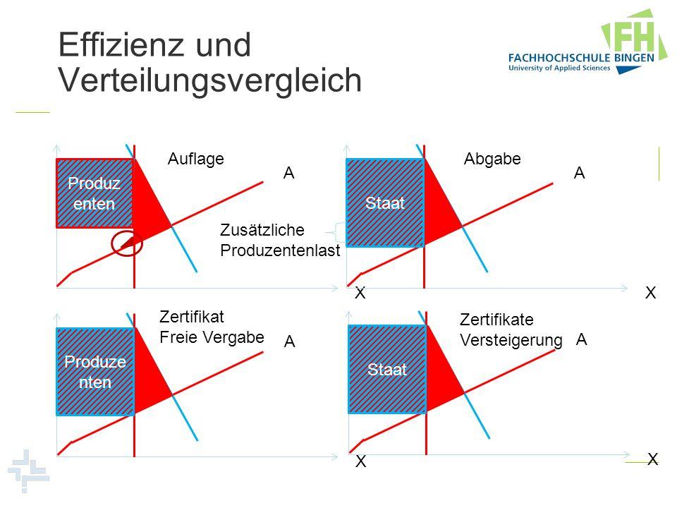 Effizienz und Verteilungsvergleich