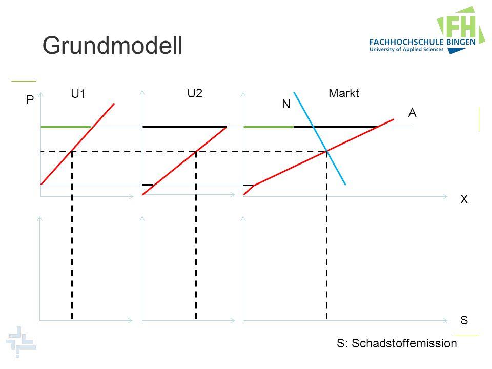 Grundmodell U1 U2 Markt P N A X S S: Schadstoffemission