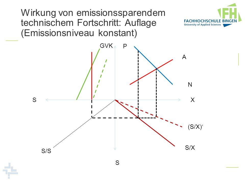 Wirkung von emissionssparendem technischem Fortschritt: Auflage (Emissionsniveau konstant)