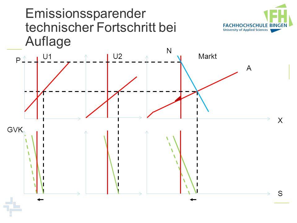 Emissionssparender technischer Fortschritt bei Auflage