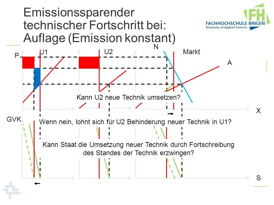 Emissionssparender technischer Fortschritt bei: Auflage (Emission konstant)