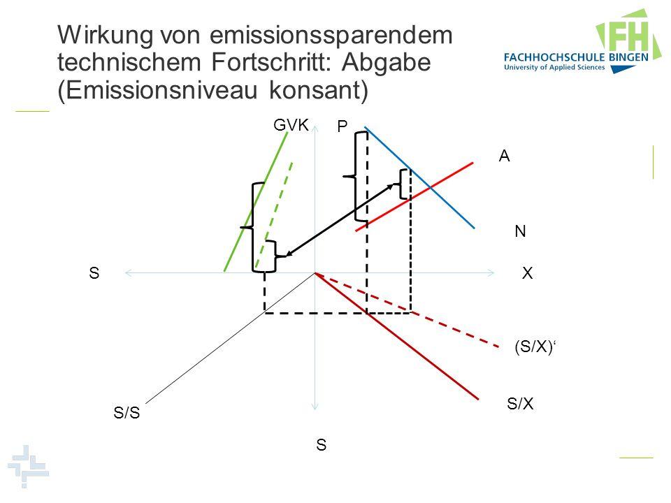 Wirkung von emissionssparendem technischem Fortschritt: Abgabe (Emissionsniveau konsant)
