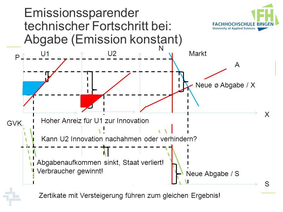 Emissionssparender technischer Fortschritt bei: Abgabe (Emission konstant)