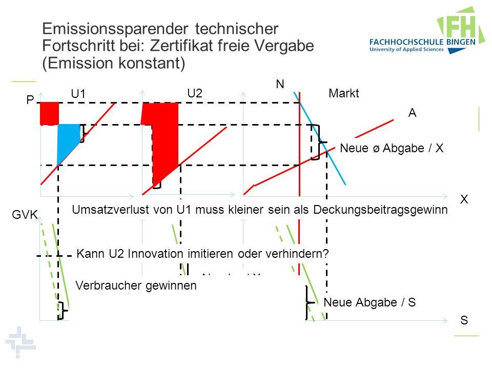 Emissionssparender technischer Fortschritt bei: Zertifikat freie Vergabe (Emission konstant)