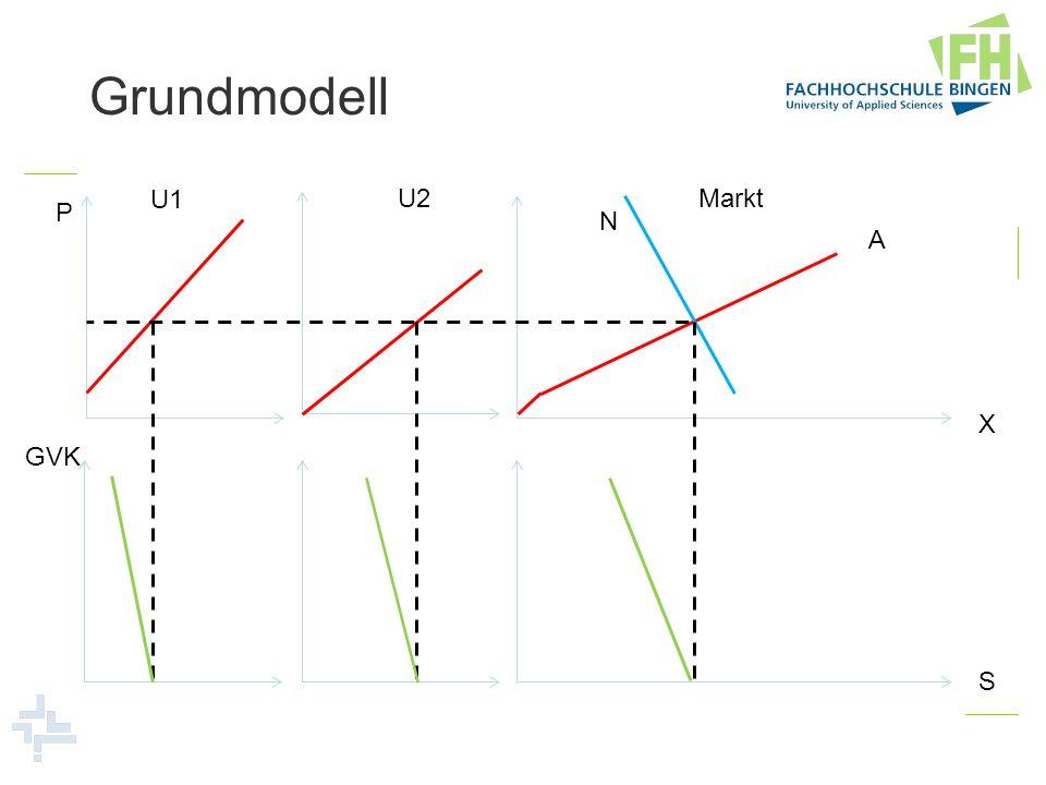 Grundmodell U1 U2 Markt P N A X GVK S