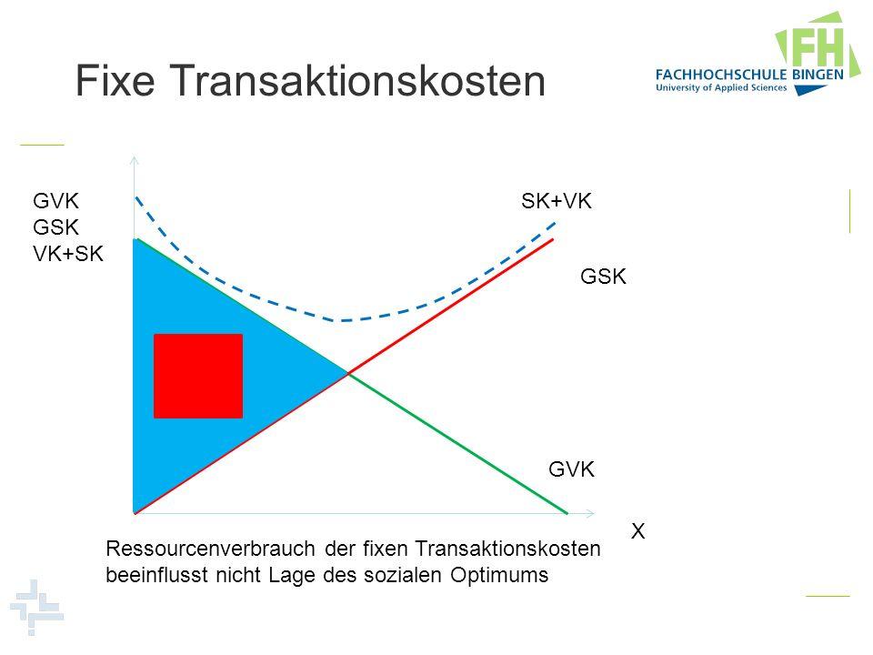 Fixe Transaktionskosten